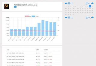 Xstock3の出品者の在庫数と価格の推移