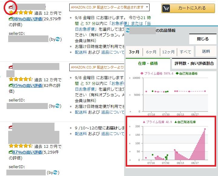 モノサーチ-出品者在庫推移の表示例