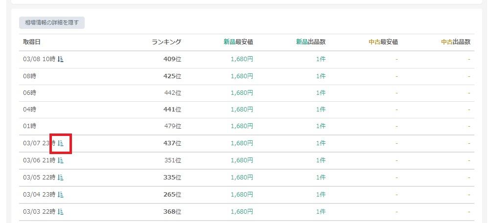 DELTA tracer 商品カタログの詳細データの相場情報の詳細を表示